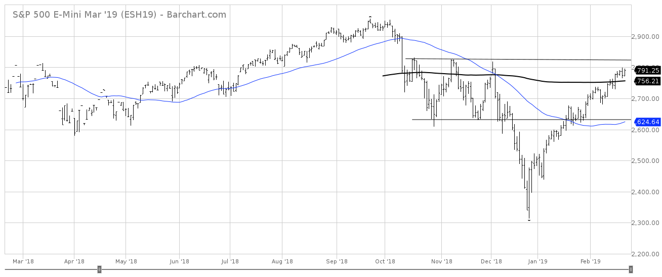 ESH19_Barchart_Interactive_Chart_02_23_2019