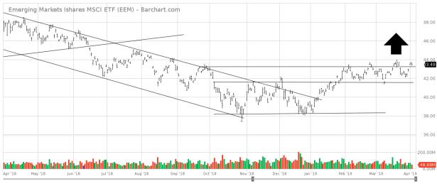 EEM_Barchart_Interactive_Chart_04_03_2019