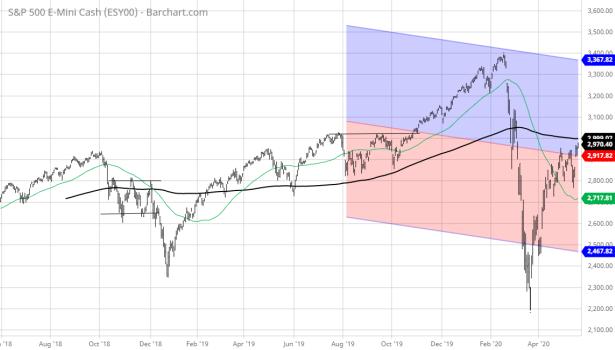 ESY00_Barchart_Interactive_Chart_05_20_2020